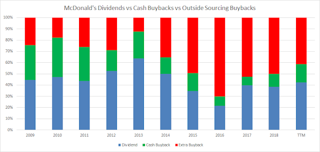 Dividend | Share Repurchases