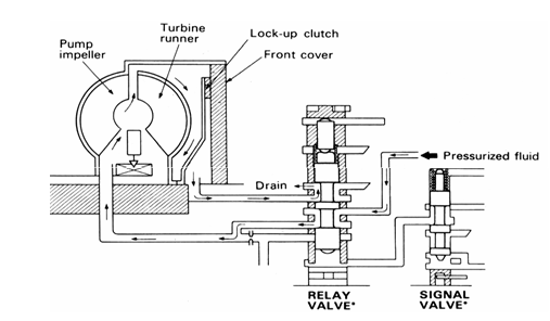 Gambar : Cara Kerja Lock Up Clutch Kecepatan sedang/tinggi