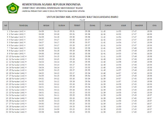 Jadwal Imsakiyah Ramadhan 1442 H Kabupaten Kepulauan Siau Tagulandang Biaro, Provinsi Sulawesi Utara