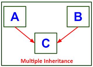 Multiple Inheritance (Through Interfaces) pada Java