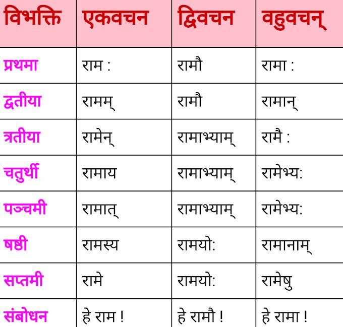 राम शब्द के रूप - Ram ke roop - संस्कृत