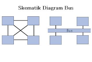 jenis bus pada sistem komputer, pengertian bus dan jenis-jenis bus, 2 jenis bus, pengertian transportasi bus, pengertian topologi bus, pengertian data bus