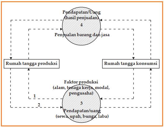 Gambar Diagram Arus Kegiatan Ekonomi