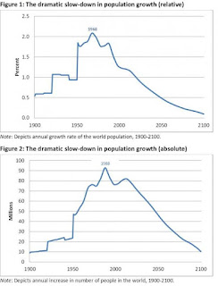 Global population growth is set to follow declines in fertility downwards.
