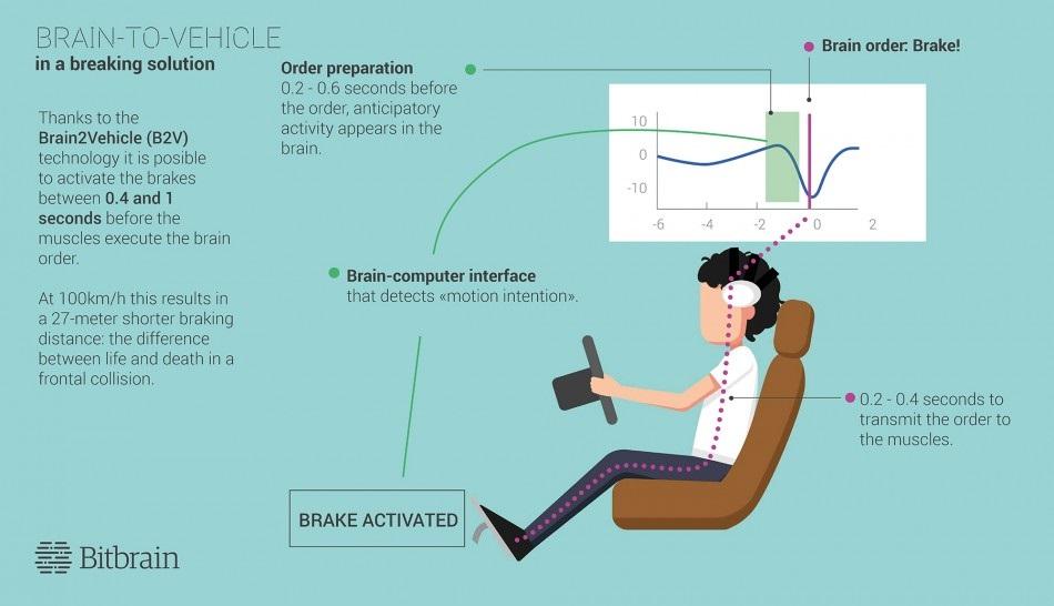 Công nghệ điện não đồ trên ô tô là tương lai của xe tự hành