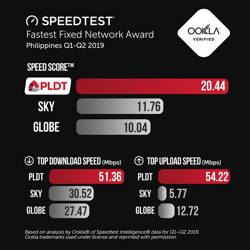 PLDT dominates PH internet speed, ahead of competitors