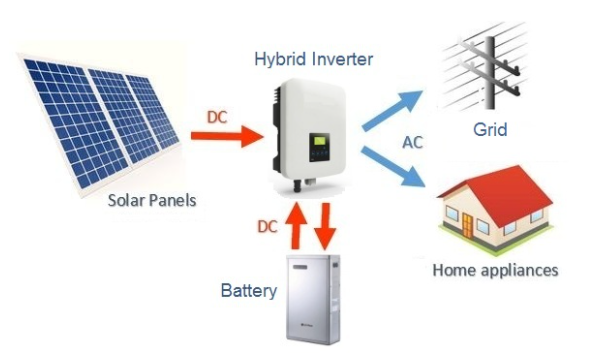 Hybrid Solar Power Sytem Components and Working