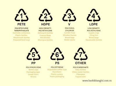 Mã nhận dạng - ký hiệu dùng để phân biệt các loại nhựa