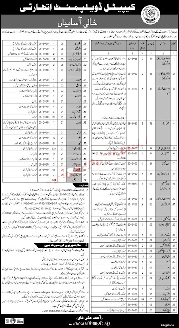 Capital Development Authority (CDA) Islamabad Jobs 2020 670+ Jobs