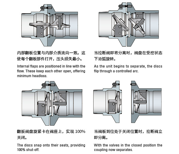 SME high recommend the representative product of KLAW - Break Away Coupling