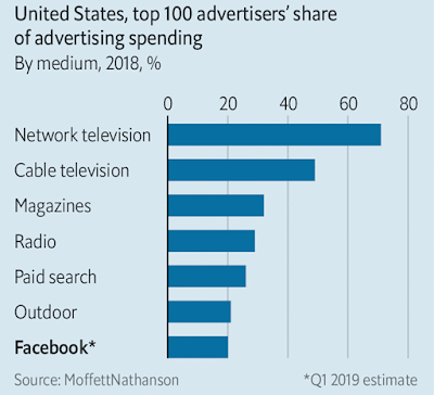 Top advertisers' share of advertising spend by medium