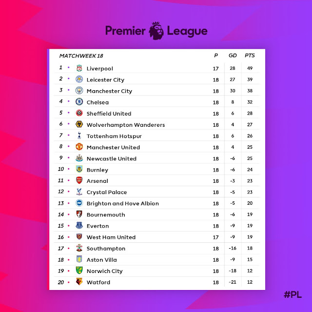Prediksi Tottenham Hotspur vs Brighton Hove Albion — 26 Desember 2019