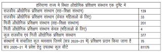 ITI Haryana No. of Institutes