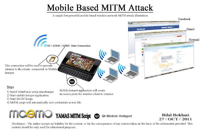 Mobile Based Wireless Network MiTM Attack Illustration
