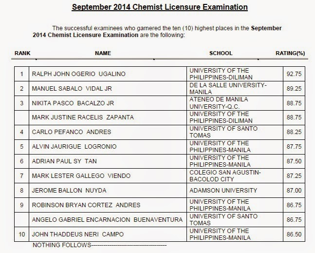 Top 10 List of Passers: UP-Diliman grad tops Chemist board exam September 2014