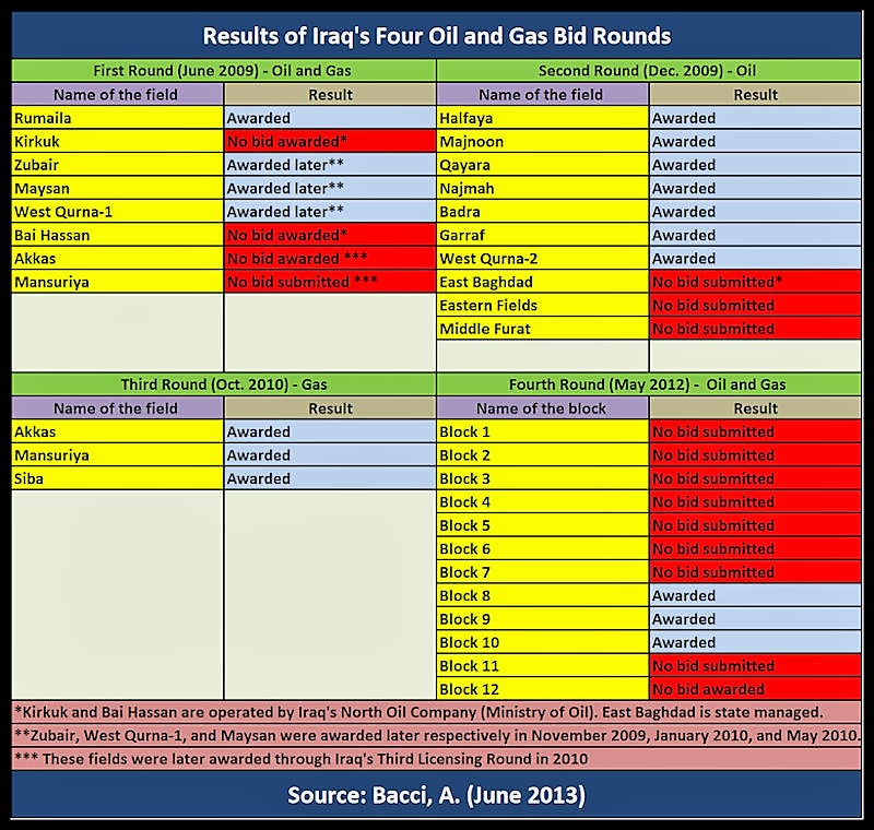 BACCI - Iraq's Results of the Four O&G Bidding Rounds