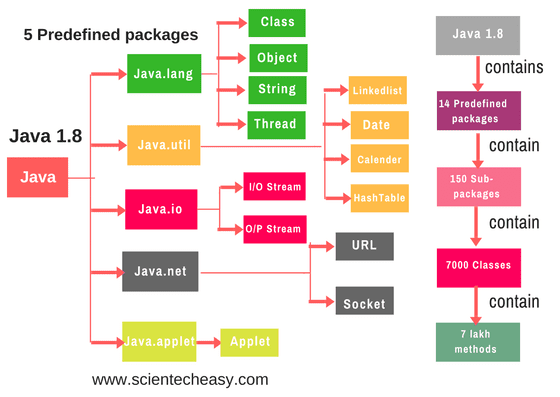 packages in java with example programs,how to create package in java,importing packages in java.