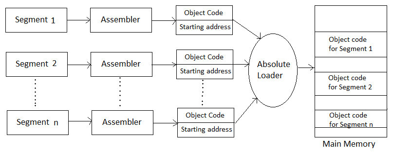 Absolute Loader - TechBlogMU