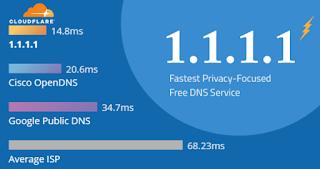 Cara Mengganti DNS WiFi di iPhone Dengan DNS Cloudflare