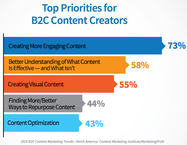 Expend the content through the eyes of your core audience.