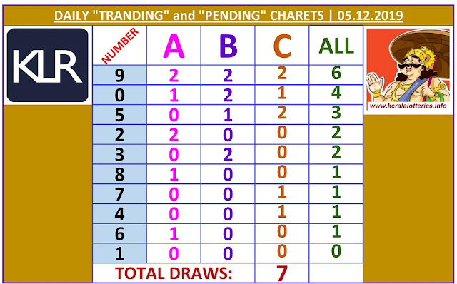 Kerala Lottery Winning Number Daily Tranding and Pending  Charts of 7 days on 05.12.2019