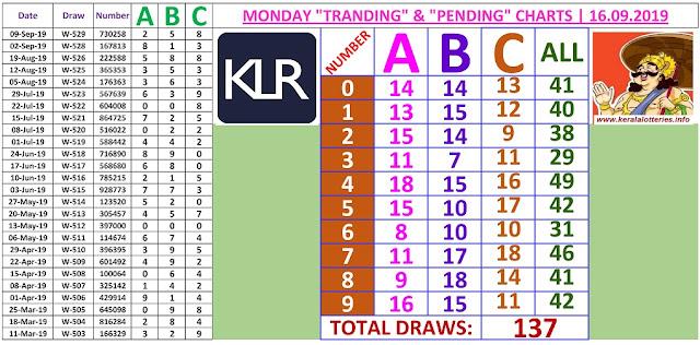 Kerala Lottery Result Winning Numbers ABC Chart Monday 137 Draws on 16.9.2019