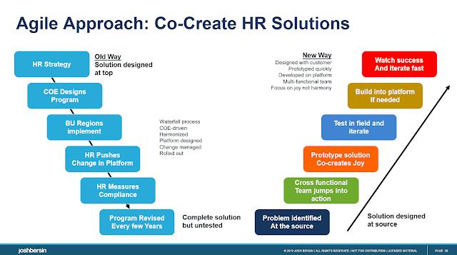 Agile пришел в HR – и быстро развивается