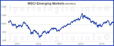 strategie per investire obbligazioni paesi emergenti