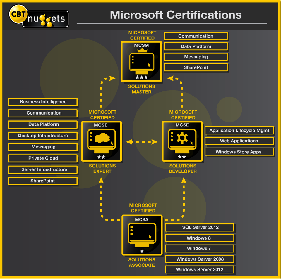 Eslam el sayeds blog microsoft certifications roadmap 2012 trying to get microsoft certified check out this flow chart of current microsoft certs that was put together the help with one of our very own microsoft 1betcityfo Image collections