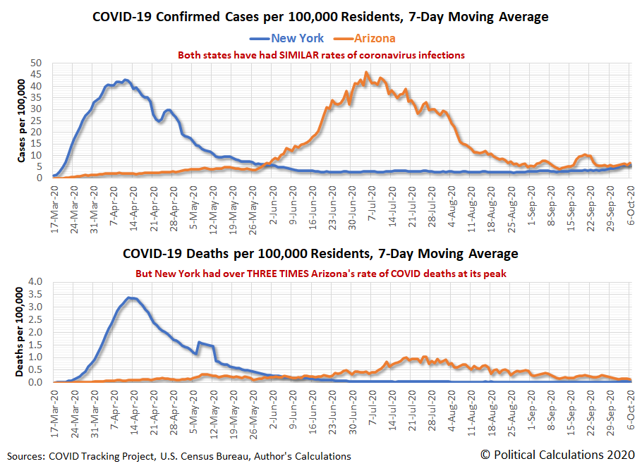 7-Day Moving Average for COVID-19 Confirmed Cases and Deaths per 100,000 Residents in New York and Arizona, 17 March 2020 - 6 October 2020