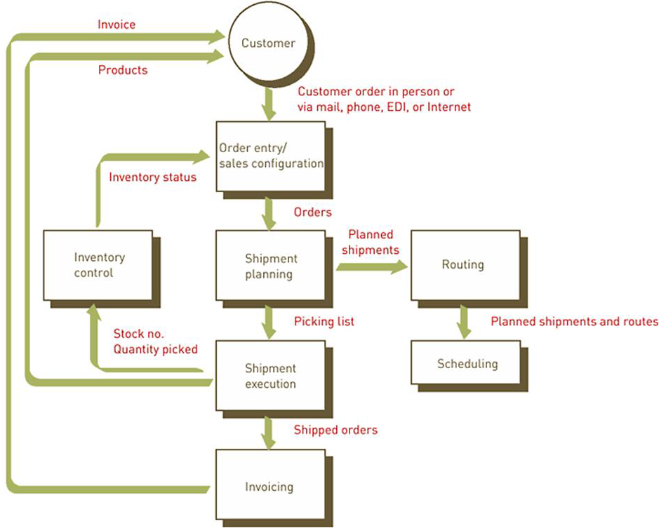 management information system order processing system or explain