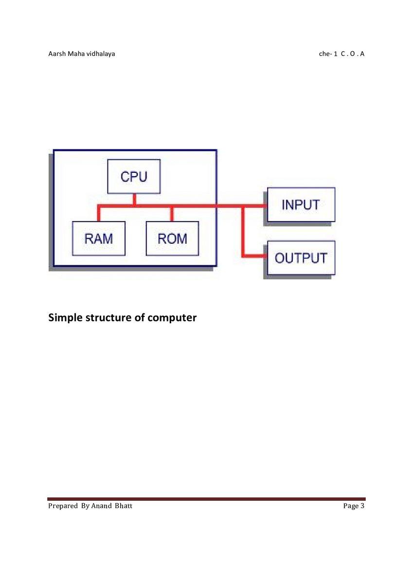 Aarsh Mahavidyalaya Computer Department: CH-1 COA(Digital