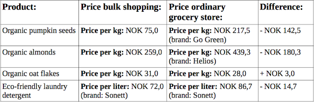 A comparison between price bulk shopping and price ordinary grocery store