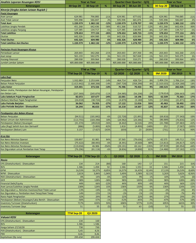 Idx Investor Kdsi Q3 2020 Pt Kedawung Setia Industrial Tbk Analisis Laporan Keuangan
