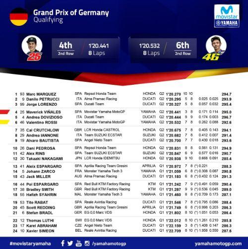 Hasil Kualifikasi MotoGP Jerman 2018: Marquez Pole Position, Rossi Keenam