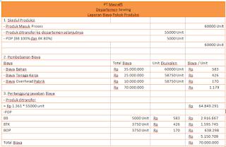 Harga pokok proses 2 departemen