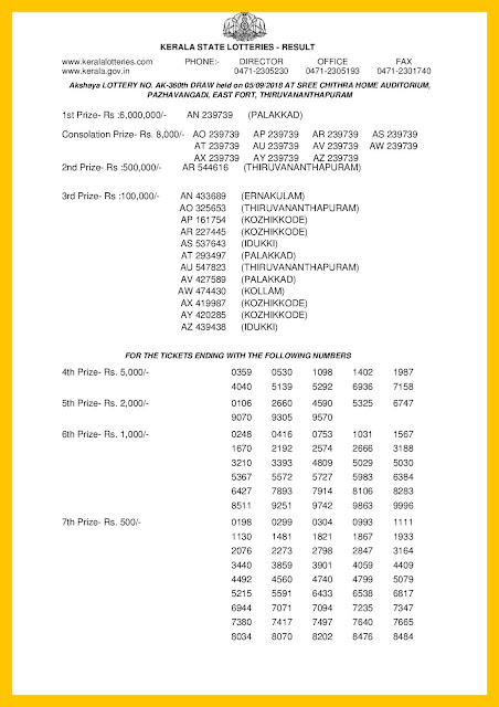 Kerala Lottery Result 05-09-2018 Akshaya Lottery Results AK-360 keralalotteriesresults.in-page-001