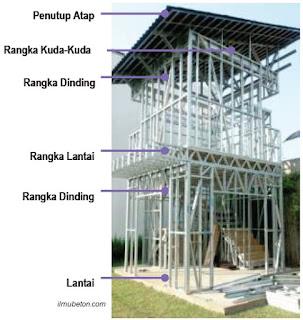 Rumah Prefabrikasi dari Struktur Baja Ringan