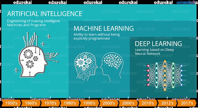 Penggambaran AI VS Machine Learning VS deep Learning