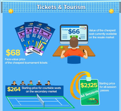 US Open Economics: Tickets and Tourism