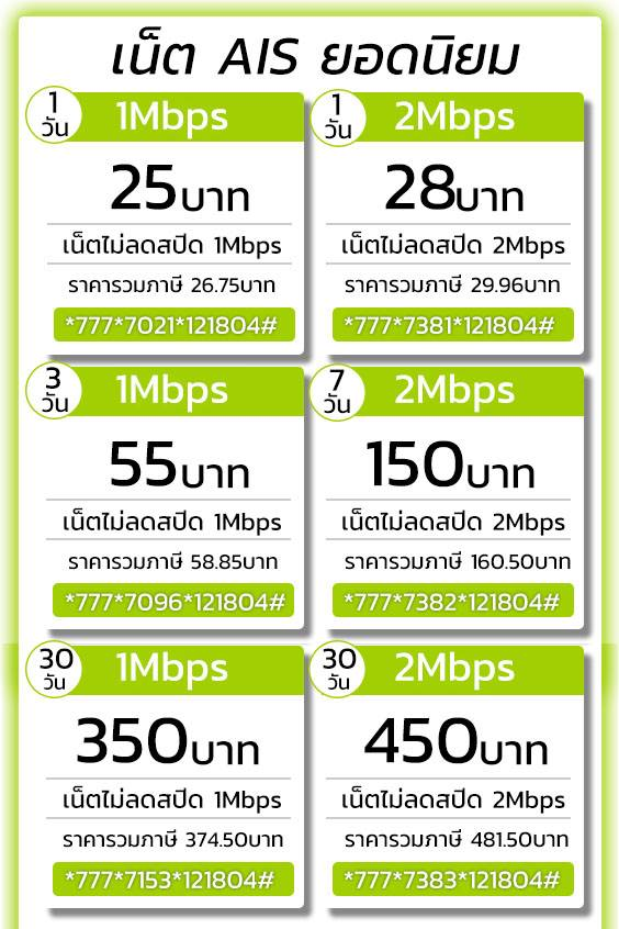 ais เน็ต 1 Mbps เน็ต 2 Mbps ยอดนิยม