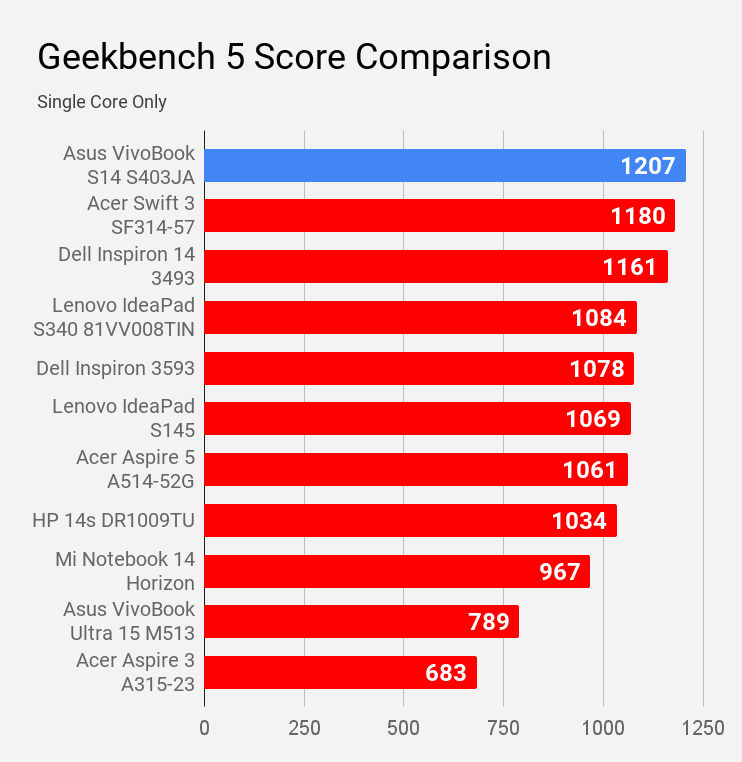 Asus VivoBook S14 S403JA Geekbench 5 single core compared with other laptops under Rs 60K price.