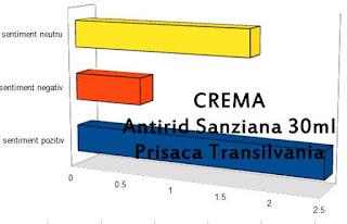 CREMA Antirid Sanziana 30ml Prisaca Transilvania opinii creme antirid eficiente