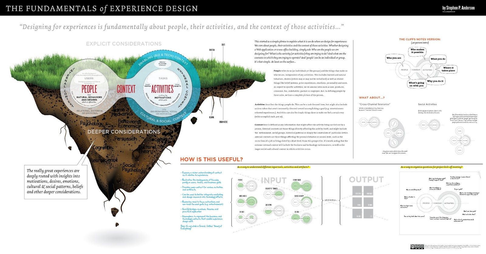 ... : The Fundamentals of (User) Experience Design #infoposter #UX #UXD