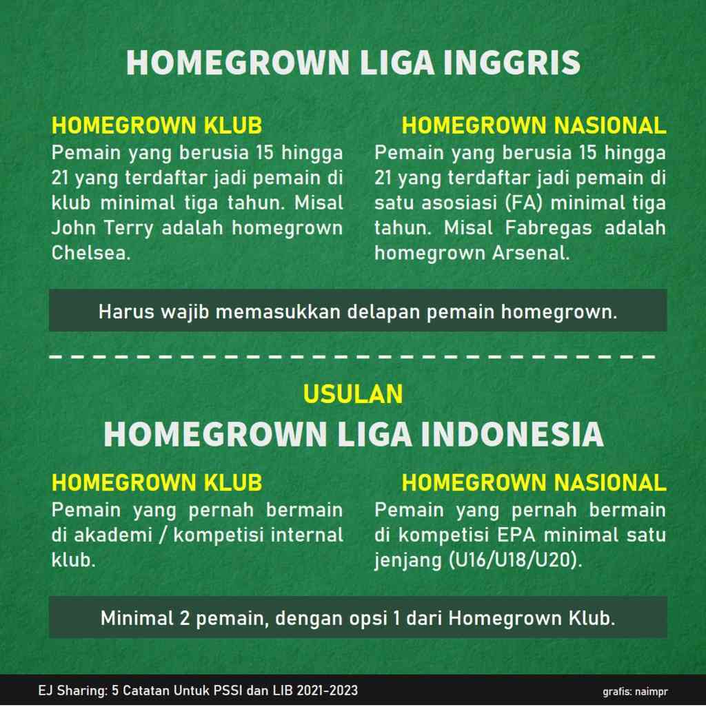 Usulan Homegrown Liga Indonesia