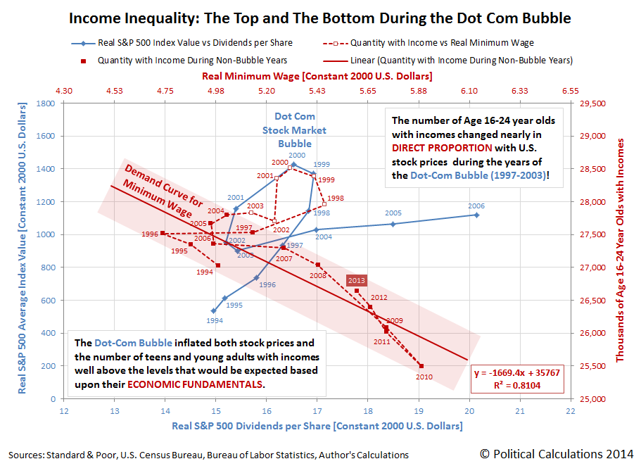 Income Inequality: The Top and the Bottom During the Dot Com Bubble - Overlay of Real S&P 500 vs Trailing Year Dividends per Share and Minimum Wage Demand Curve for Americans Age 16-24