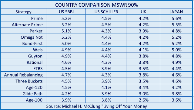 Table comparing income-harvesting by country