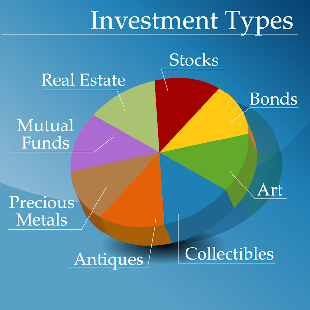 Learn about the various types of investments
