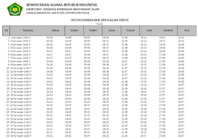 Jadwal Imsakiyah Ramadhan 1442 H Kabupaten Kepulauan Yapen, Provinsi Papua