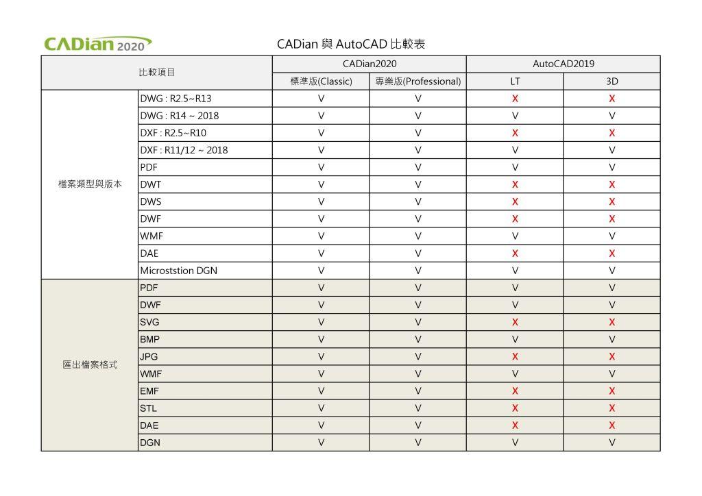 cadian2020相容autocad2019的dwg及dxf檔案格式